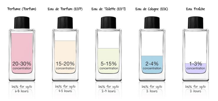 Tỉ lệ chất trong từng kiểu nước hoa